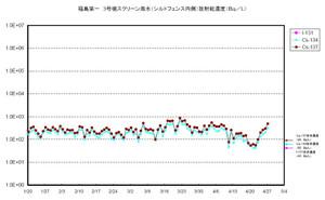 Fukushimaplantwater2